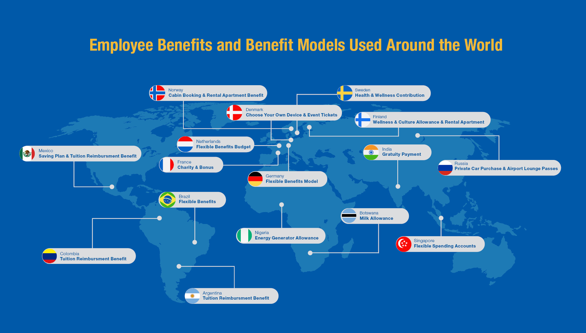 benefits-around-the-world-illustrated-map